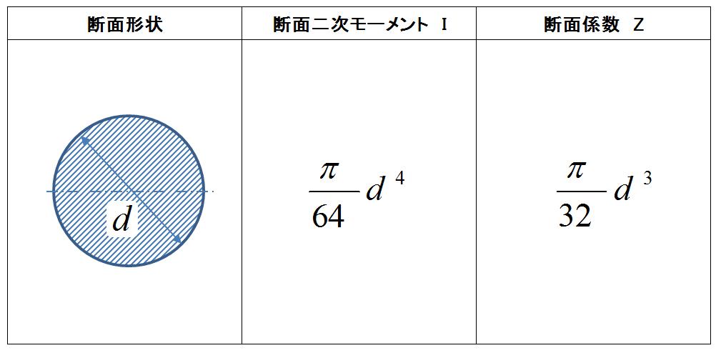 断面 二 次 モーメント 円 断面二次モーメントの計算(円,パイプ)