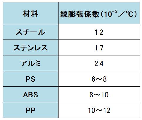 各種材料の線膨張係数