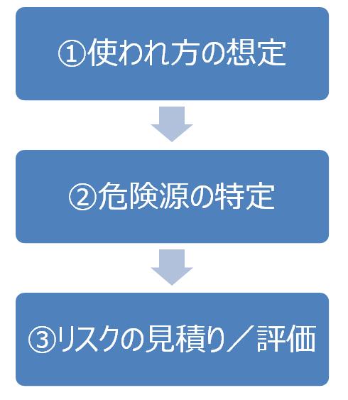 risk-assessment2