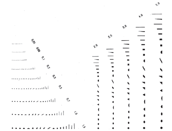 きょう雑物測定図表