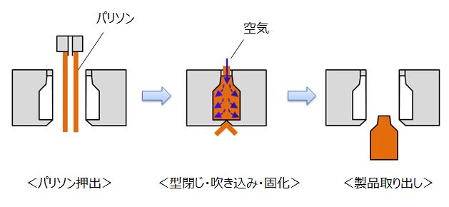 押出ダイレクトブロー成形金型の動き