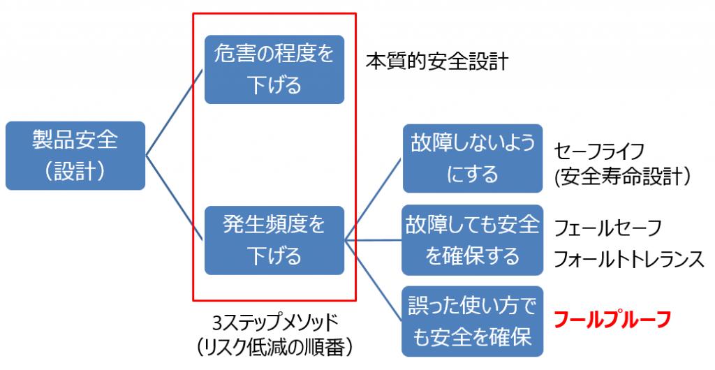図1フールプルーフの位置付け
