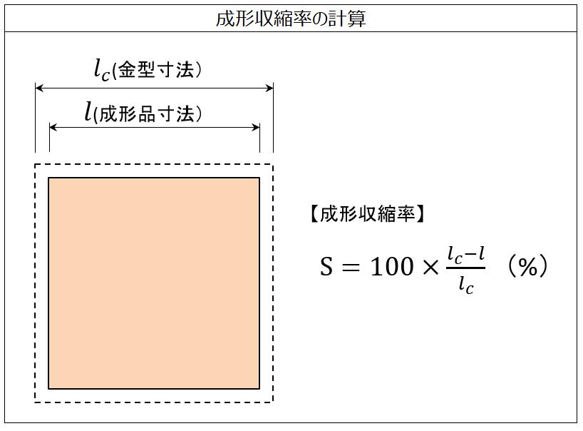 成形収縮率の計算 - 製品設計知識