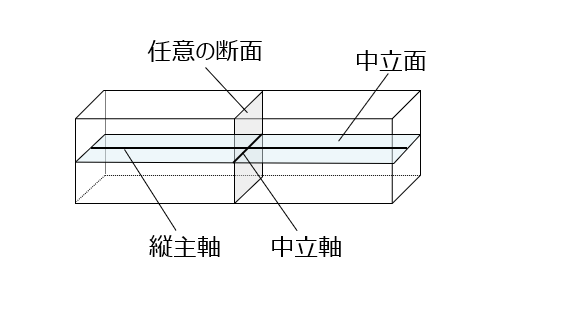 中立面/中立軸/縦主軸