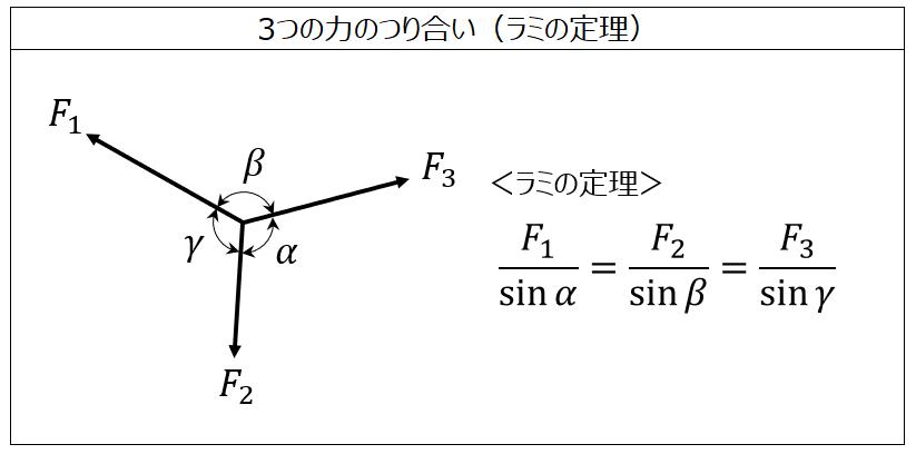 3力のつり合いの計算(ラミの定理)