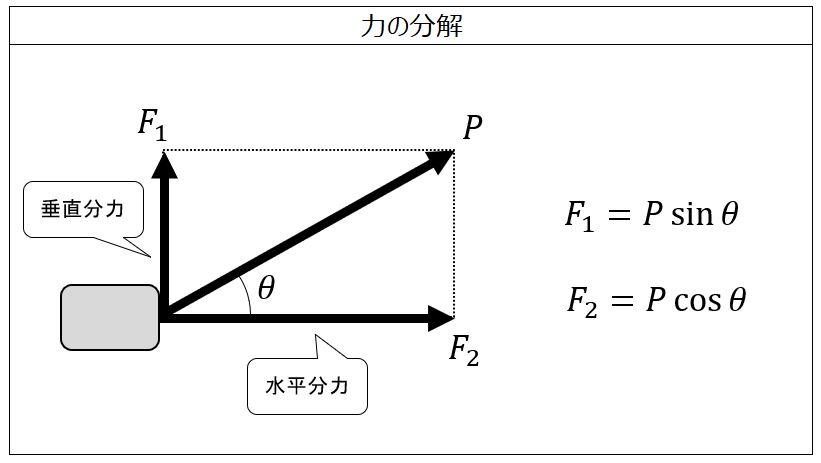 力の分解(垂直分力と水平分力の計算) - 製品設計知識