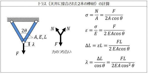 トラス(天井にピン接合された2本の棒材)の計算