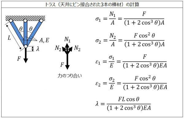 トラス(天井にピン接合された3本の棒材)の計算