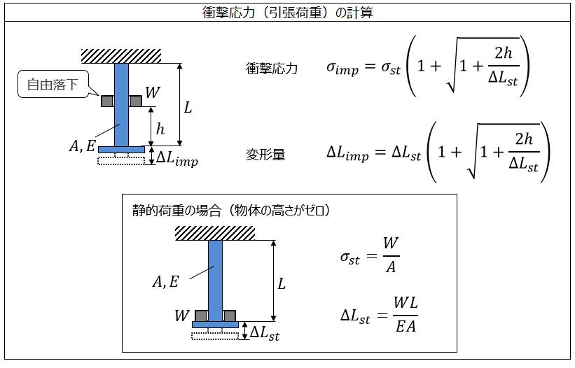 衝撃応力(引張荷重)の計算