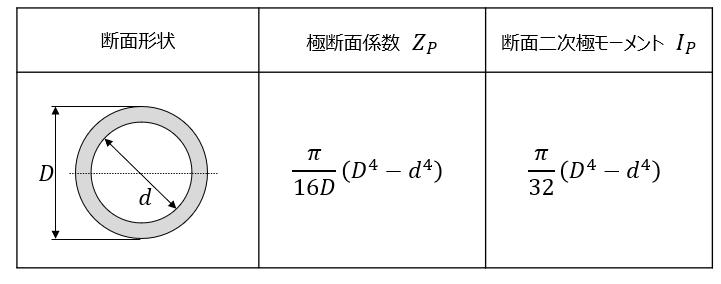 中空円の断面二次極モーメント・極断面係数