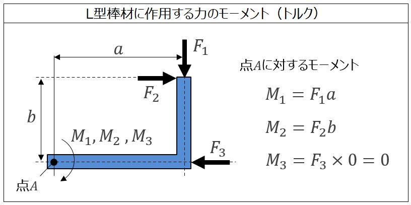 モーメントの計算(L型)