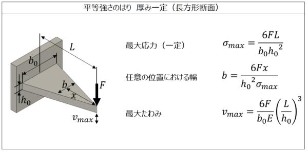 平等強さのはり_厚み一定(長方形断面)
