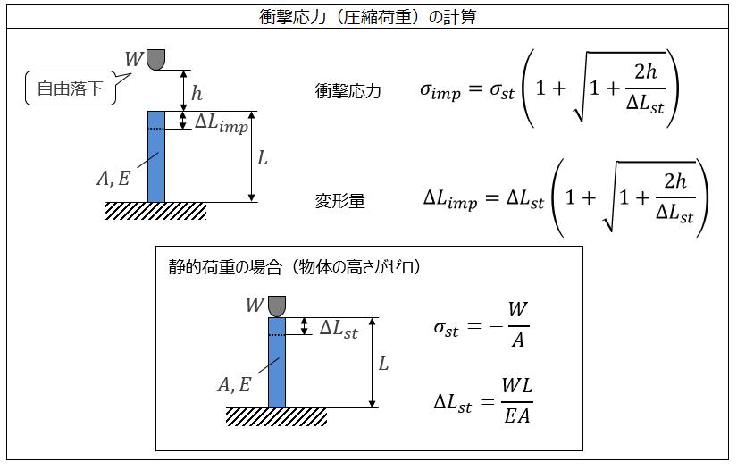 衝撃応力(圧縮荷重)の計算