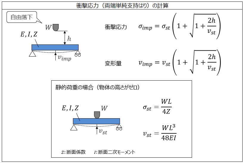 衝撃応力(両端単純支持)の計算