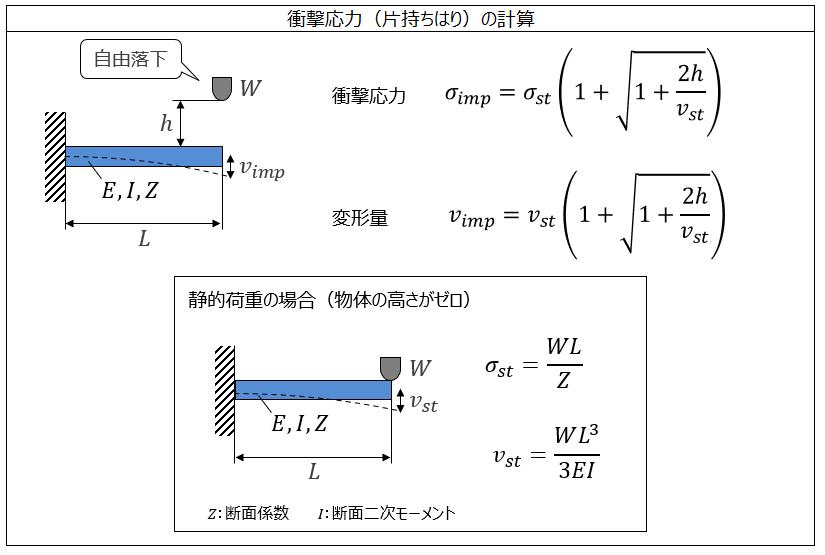 衝撃応力(片持ちはり)の計算