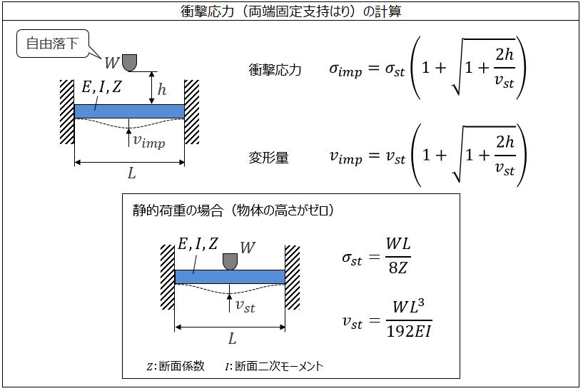 衝撃応力(両端固定)の計算