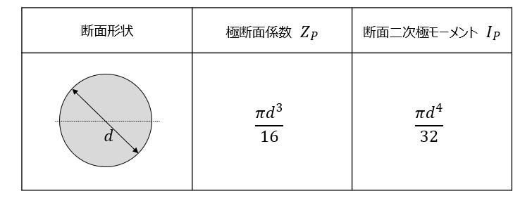 中実円の断面二次極モーメント・極断面係数